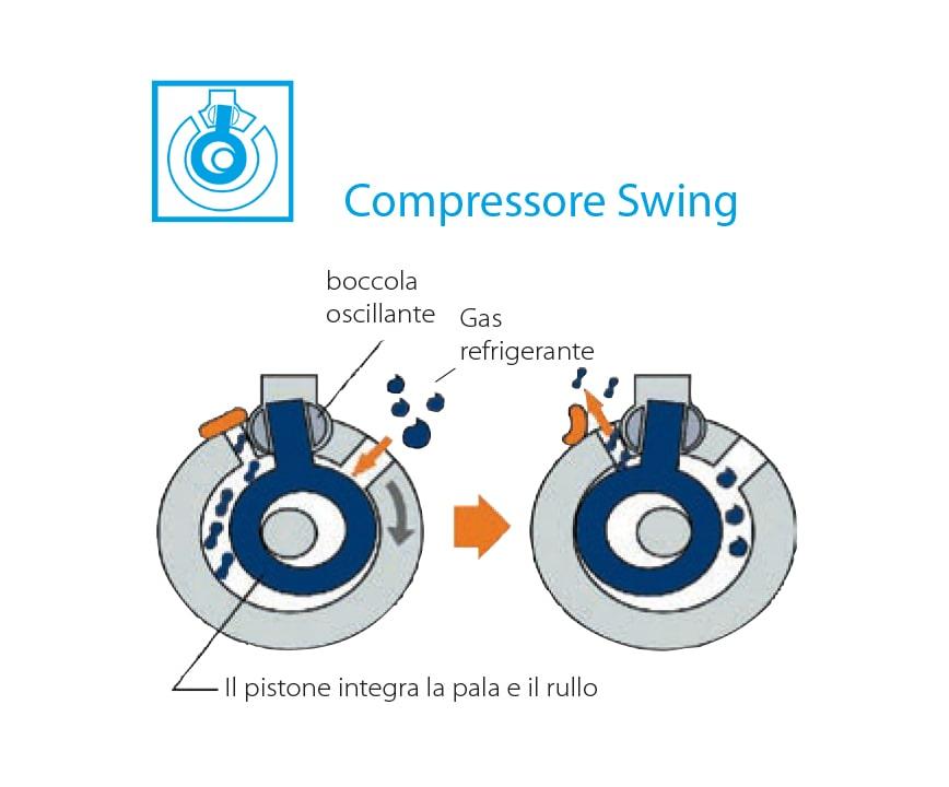 compressore swing daikin