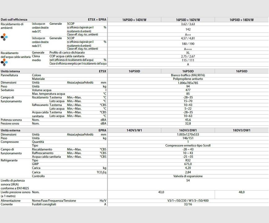 scheda tecnica DAIKIN ALTHERMA 3 H HT ECH20 R32 H/C 14 kW 500L 3P